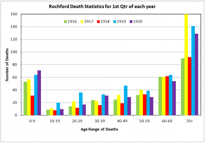 Rochford Deaths 1st Qtr | Phil Coley