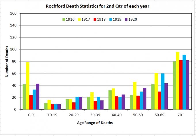 Rochford Deaths 2nd Qtr | Phil Coley
