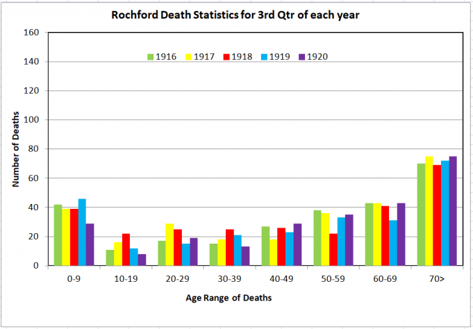 Rochford Deaths 3rd Qtr | Phil Coley