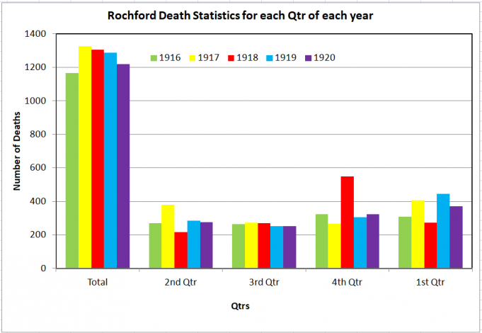 Rochford Deaths all Qtrs | Phil Coley
